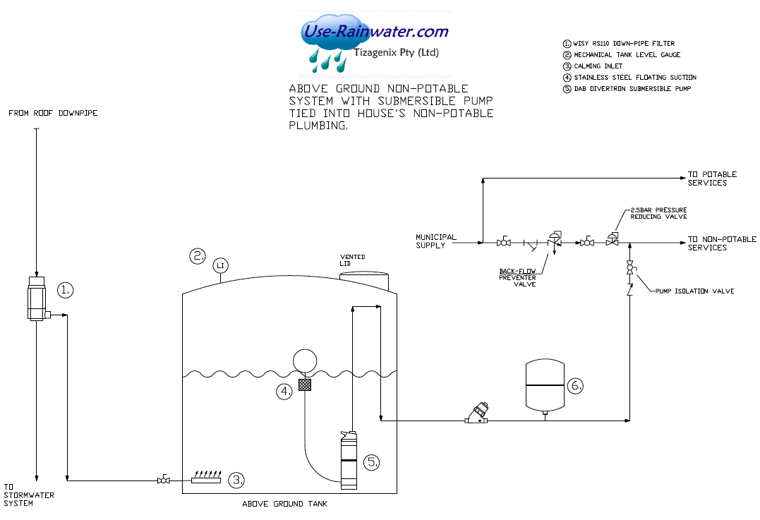 gantry-media://Flowdiagarms/Flowdiagram_RWHS_submersible_pump.png