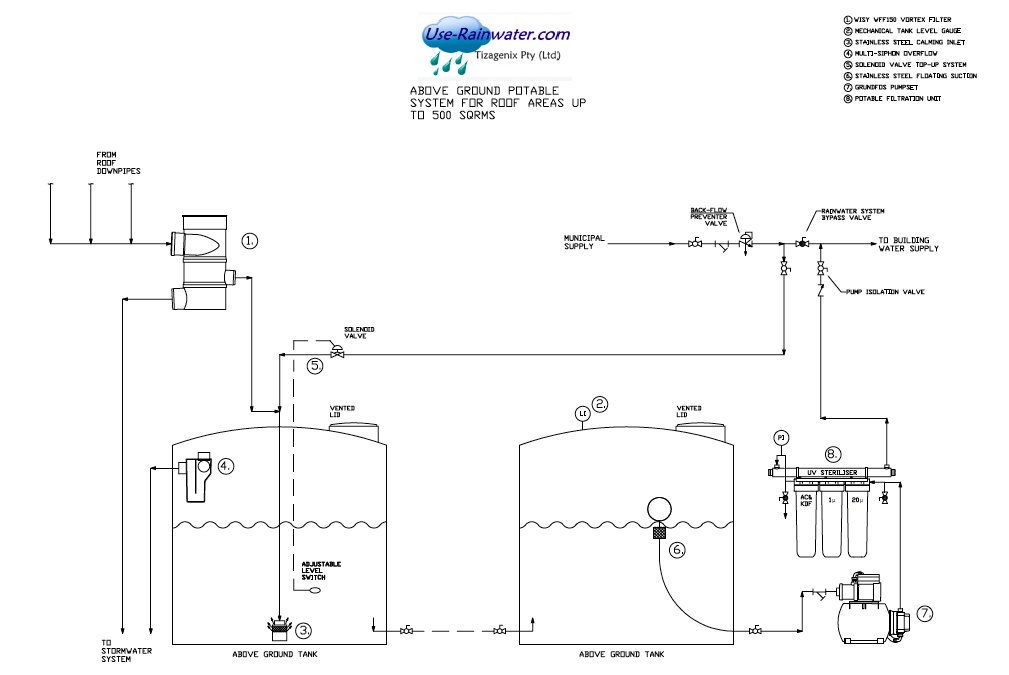 gantry-media://Flowdiagarms/Flowdiagram_above_ground_potable_system_for_500sqm.png